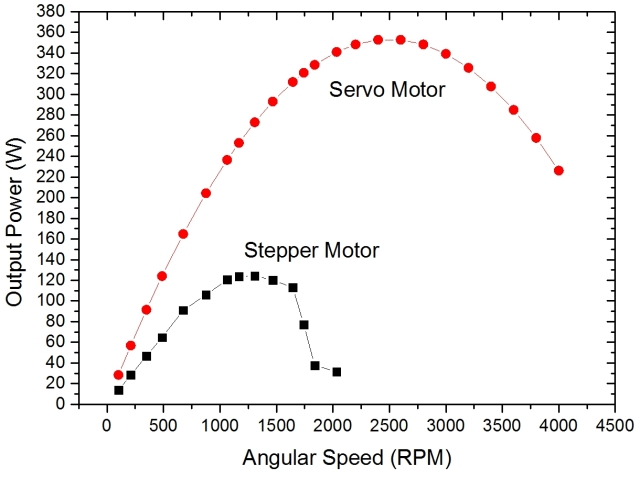 ServoVsStepper output poweV2r.jpg